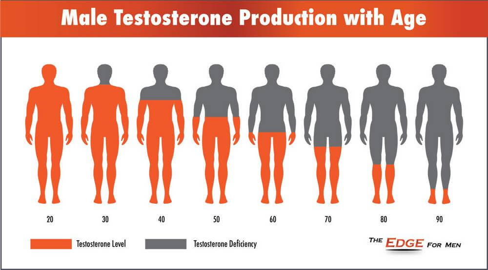 male testosterone production age